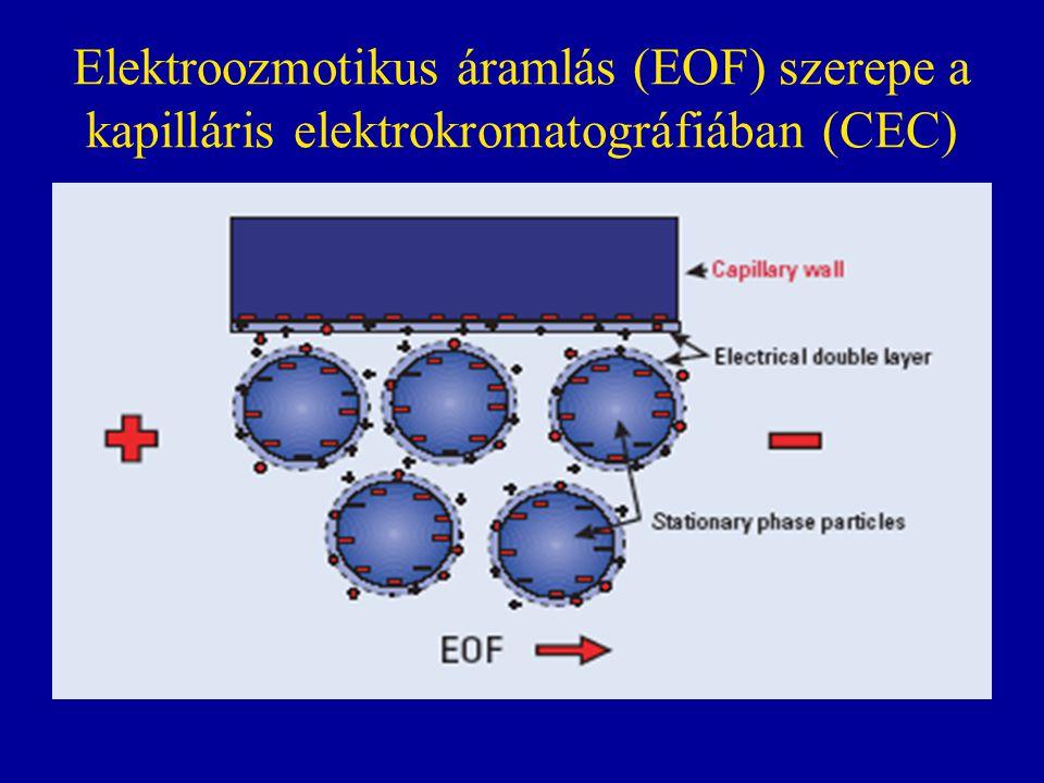 Elektroozmotikus áramlás (EOF) szerepe a kapilláris elektrokromatográfiában (CEC)