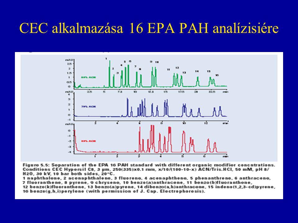 CEC alkalmazása 16 EPA PAH analízisiére