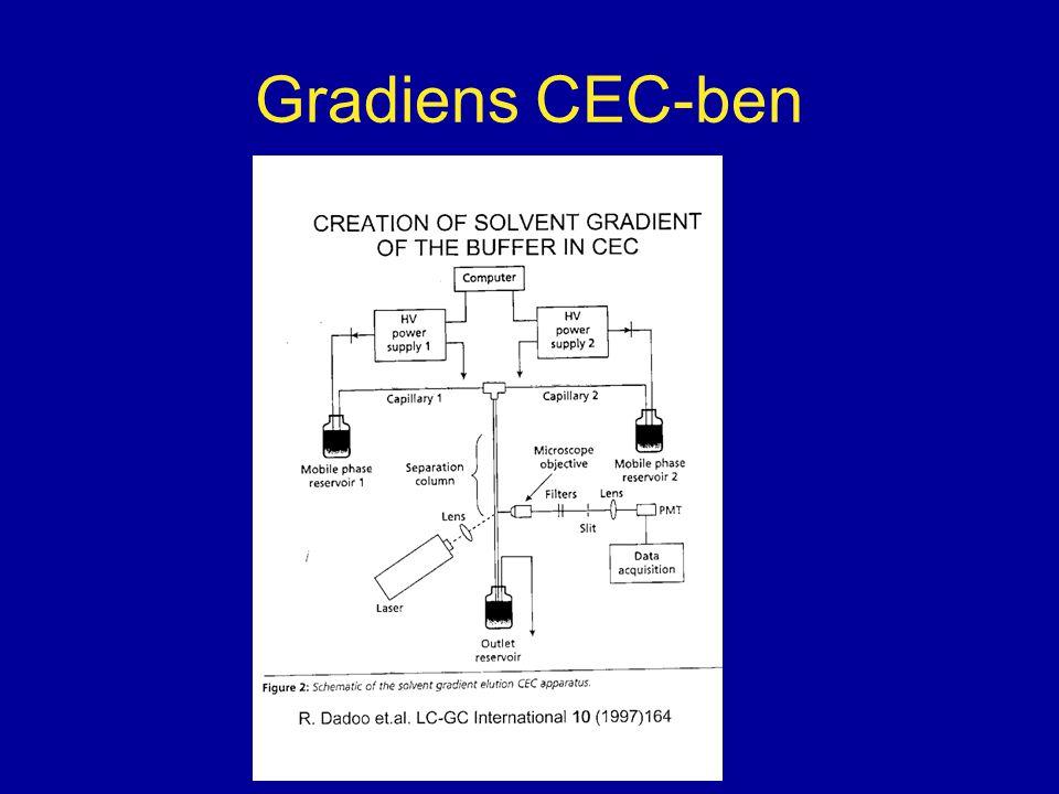 Gradiens CEC-ben