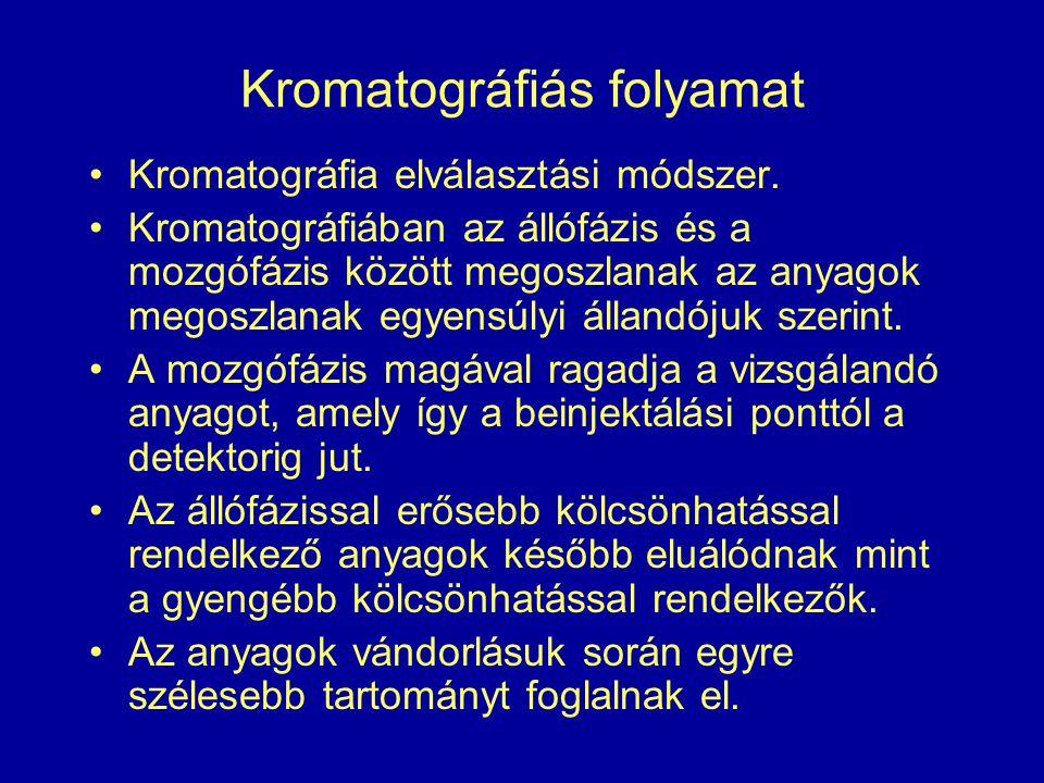 Kromatográfiás folyamat