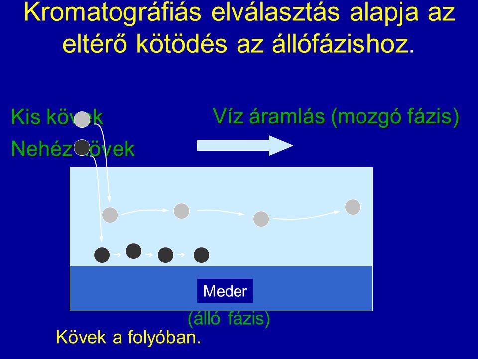 Kromatográfiás elválasztás alapja az eltérő kötödés az állófázishoz.