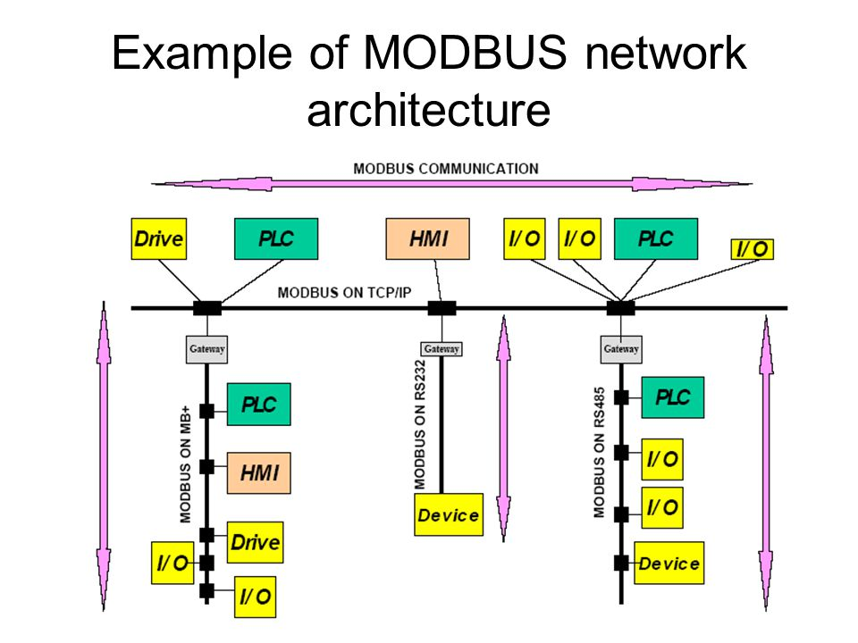Example of MODBUS network architecture