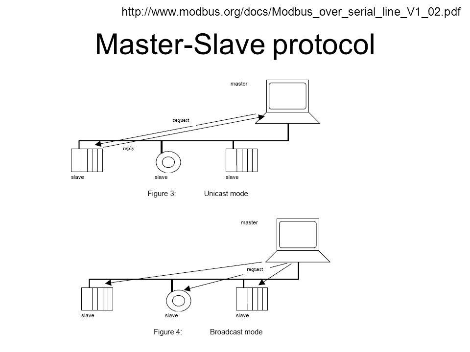 Master-Slave protocol