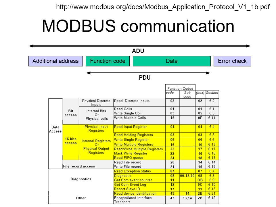 http://www.modbus.org/docs/Modbus_Application_Protocol_V1_1b.pdf MODBUS communication