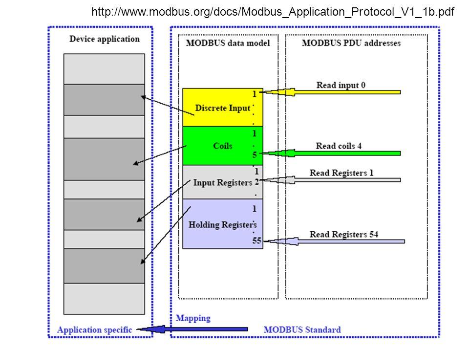 http://www.modbus.org/docs/Modbus_Application_Protocol_V1_1b.pdf