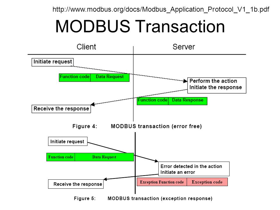 http://www.modbus.org/docs/Modbus_Application_Protocol_V1_1b.pdf MODBUS Transaction