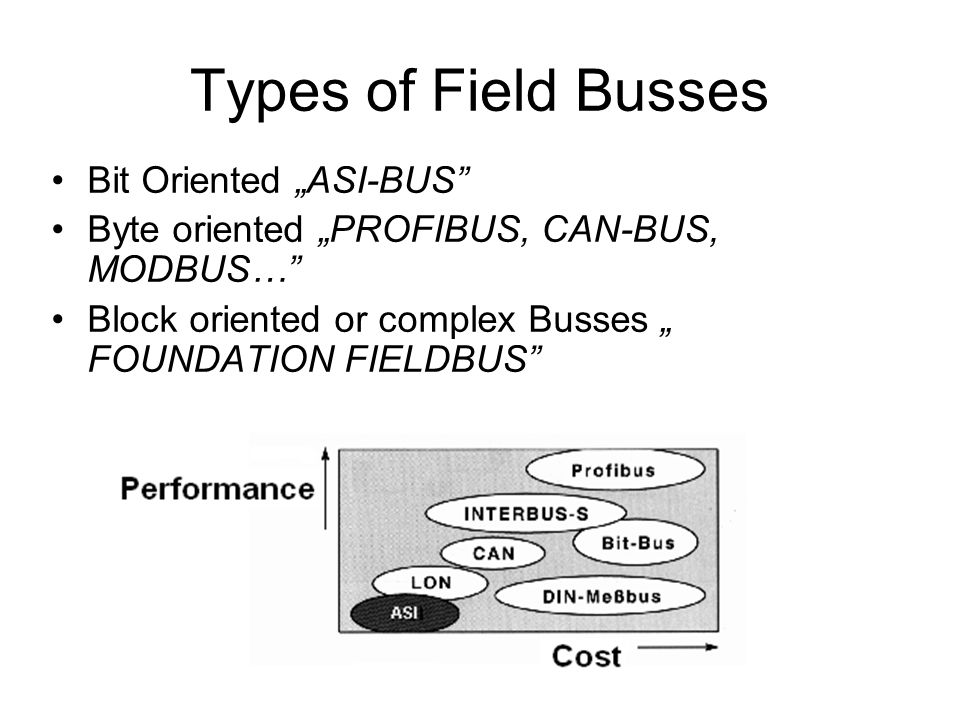 "Types of Field Busses Bit Oriented ""ASI-BUS"