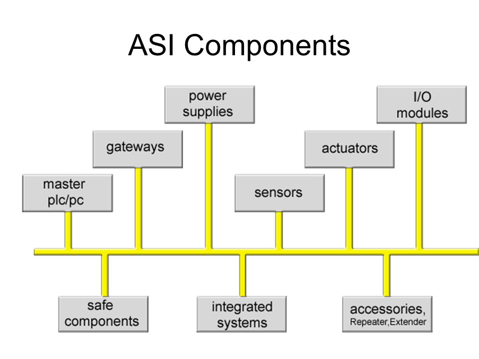 ASI Components