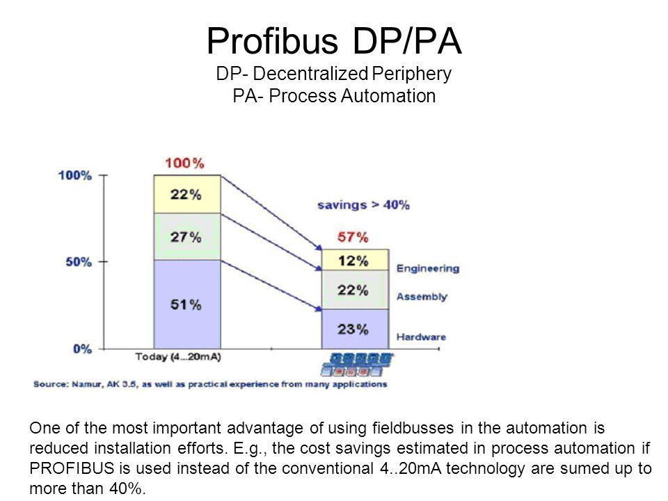 Profibus DP/PA DP- Decentralized Periphery PA- Process Automation