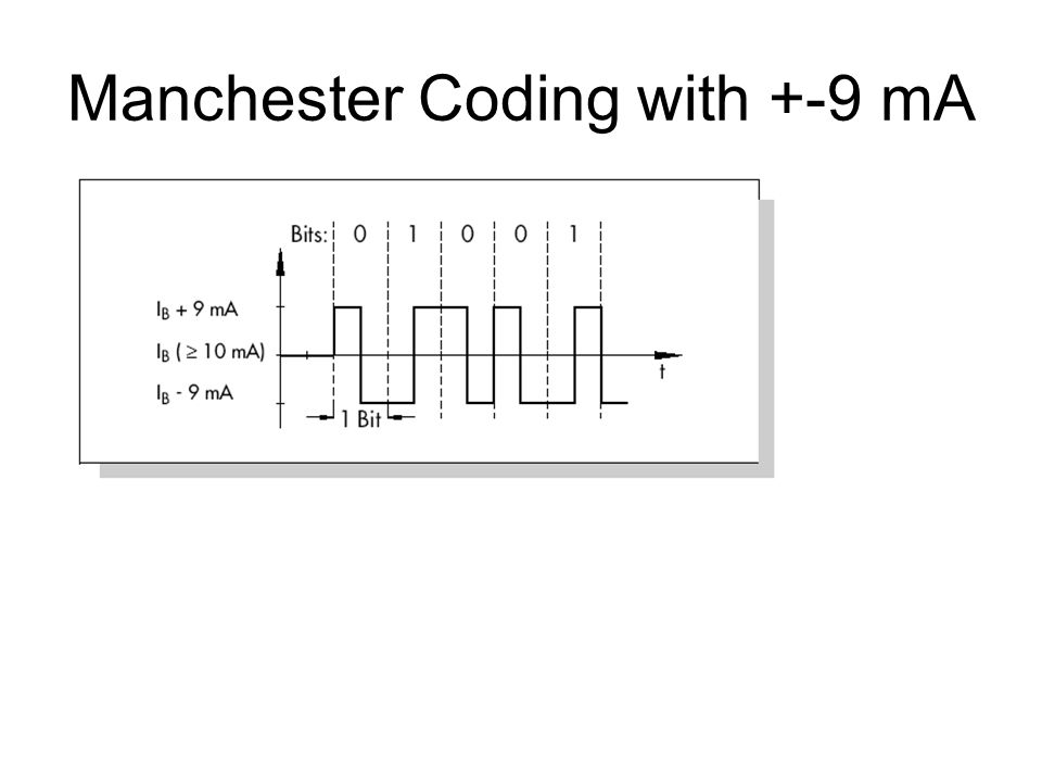 Manchester Coding with +-9 mA