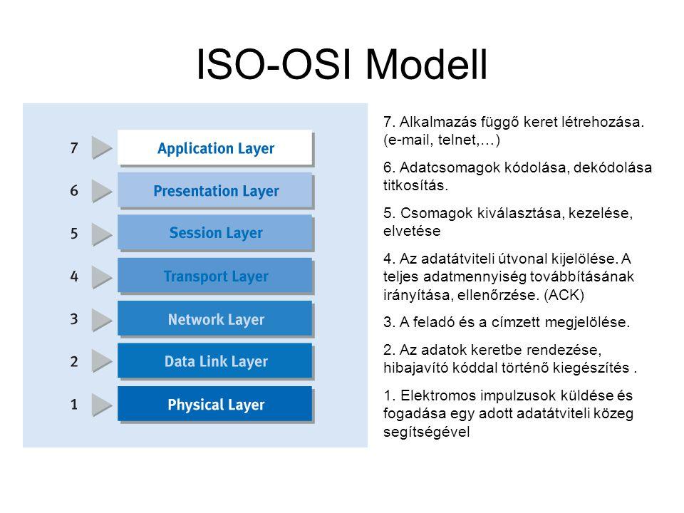 ISO-OSI Modell 7. Alkalmazás függő keret létrehozása. (e-mail, telnet,…) 6. Adatcsomagok kódolása, dekódolása titkosítás.