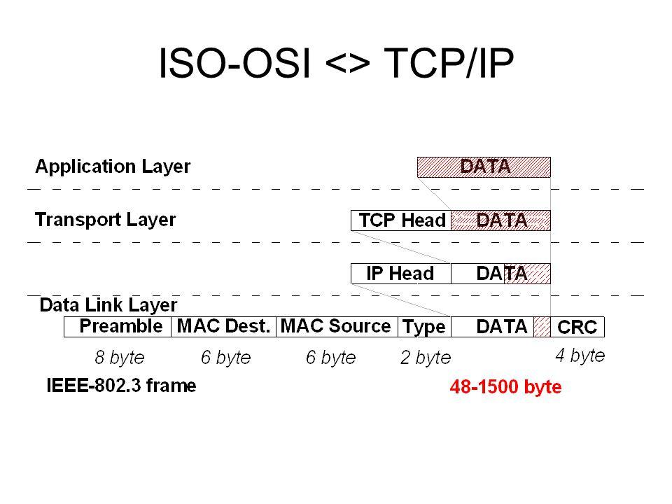 ISO-OSI <> TCP/IP