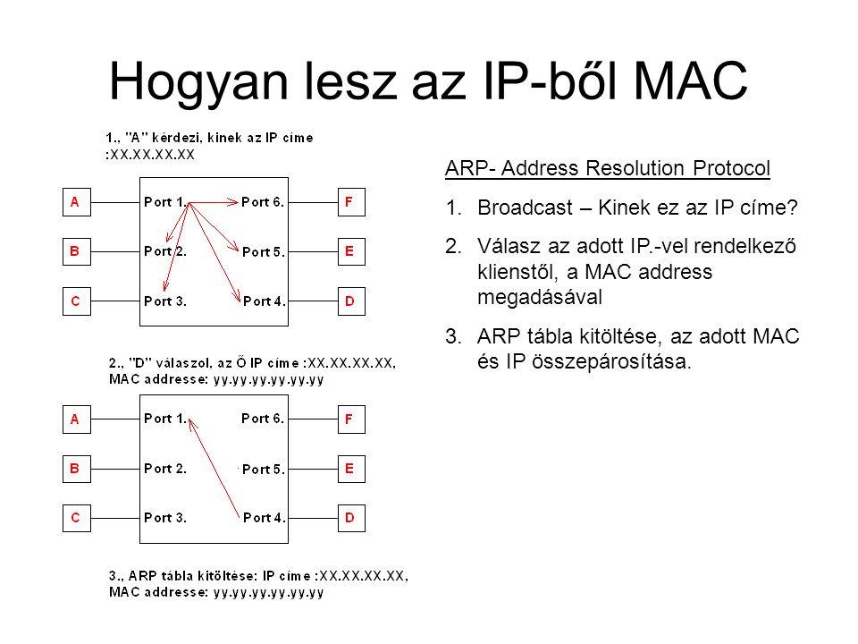 Hogyan lesz az IP-ből MAC
