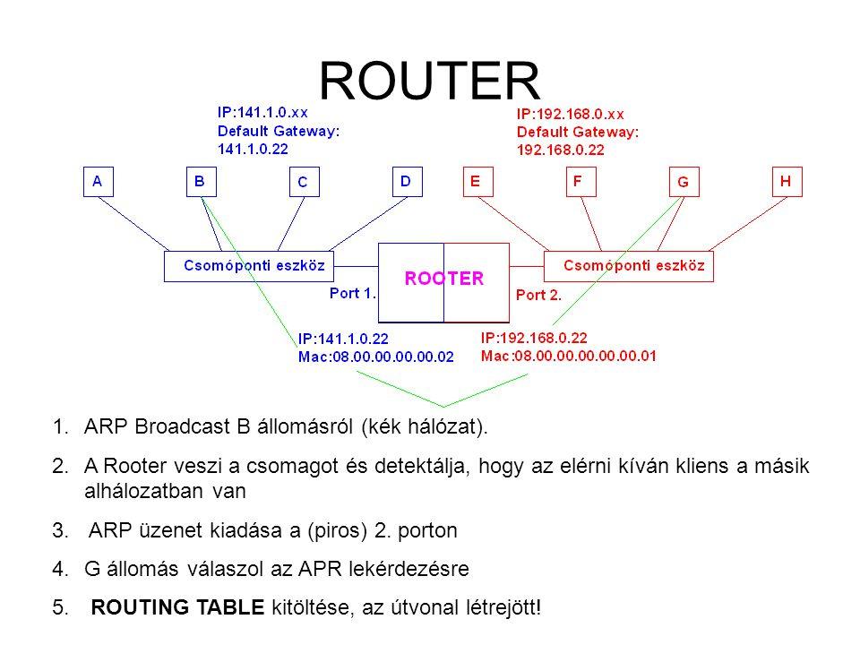 ROUTER ARP Broadcast B állomásról (kék hálózat).