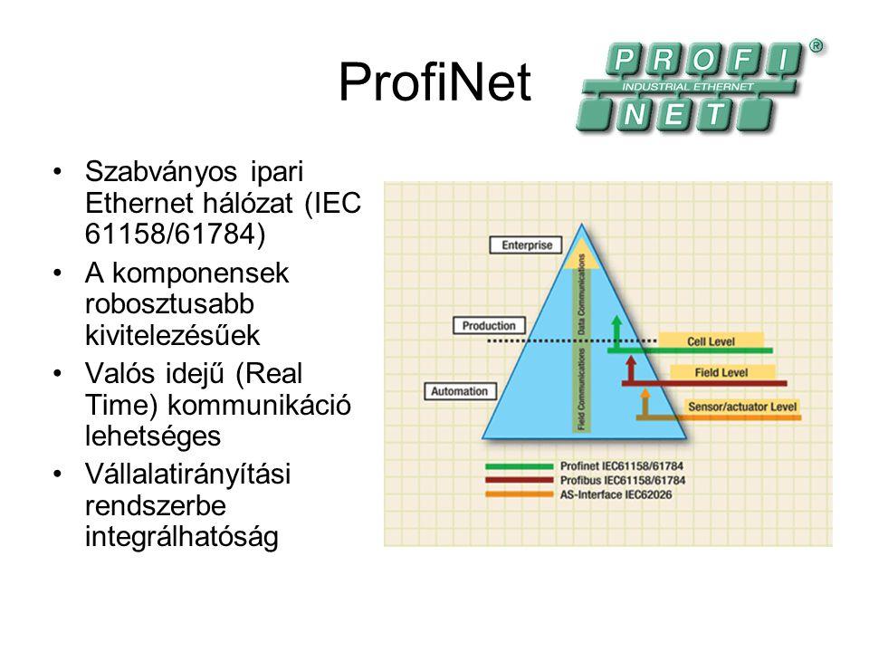 ProfiNet Szabványos ipari Ethernet hálózat (IEC 61158/61784)