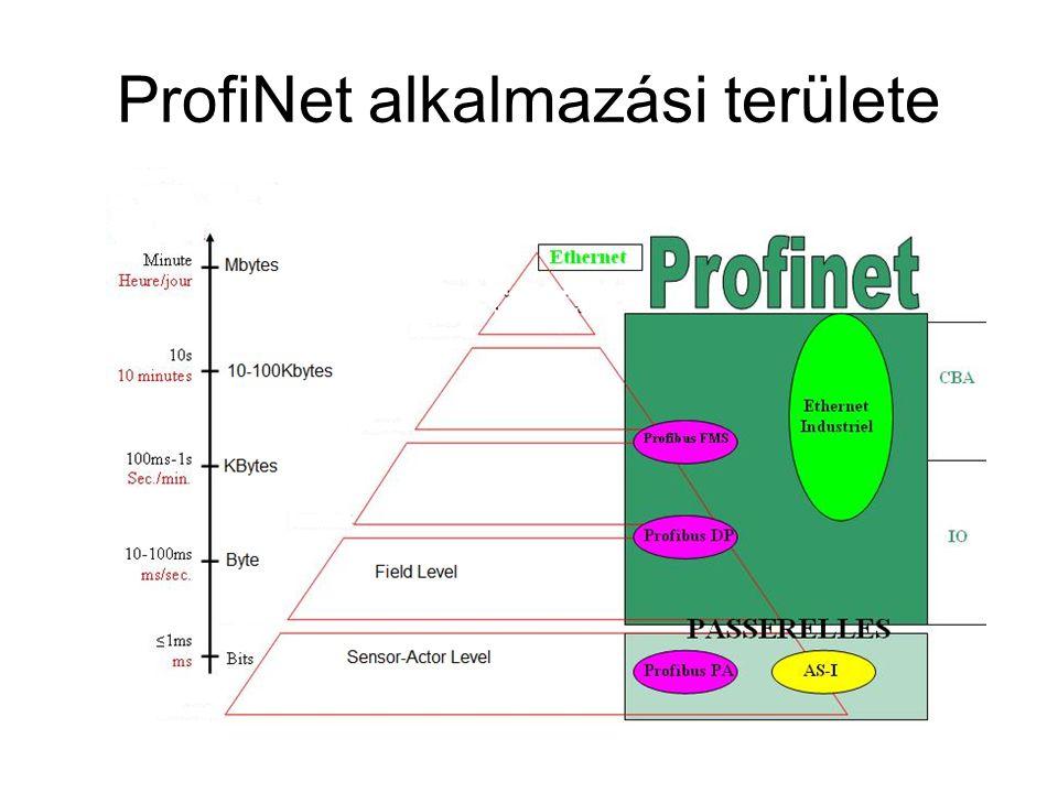 ProfiNet alkalmazási területe