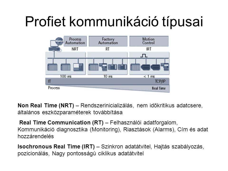 Profiet kommunikáció típusai
