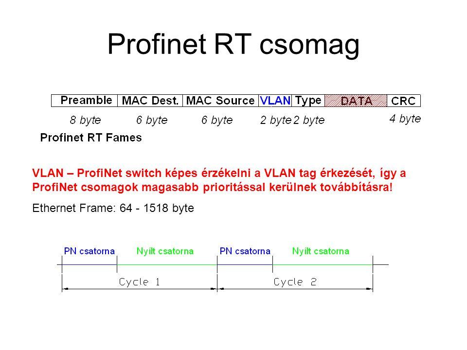 Profinet RT csomag VLAN – ProfiNet switch képes érzékelni a VLAN tag érkezését, így a ProfiNet csomagok magasabb prioritással kerülnek továbbításra!