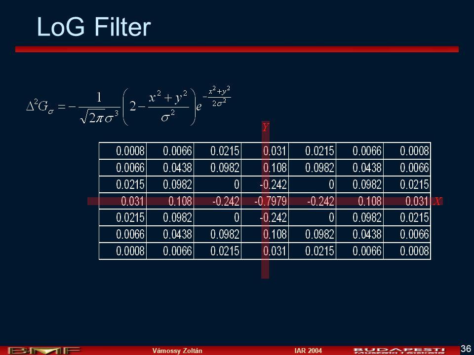 LoG Filter Y X