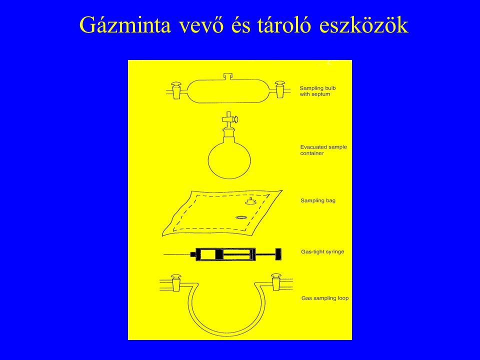 Gázminta vevő és tároló eszközök
