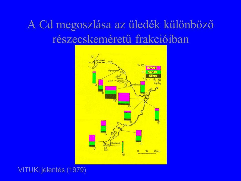 A Cd megoszlása az üledék különböző részecskeméretű frakcióiban