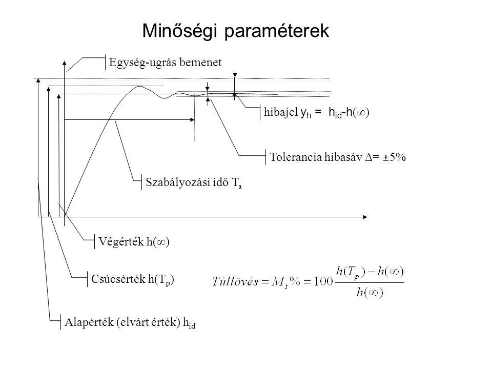 Minőségi paraméterek Egység-ugrás bemenet hibajel yh = hid-h(∞)