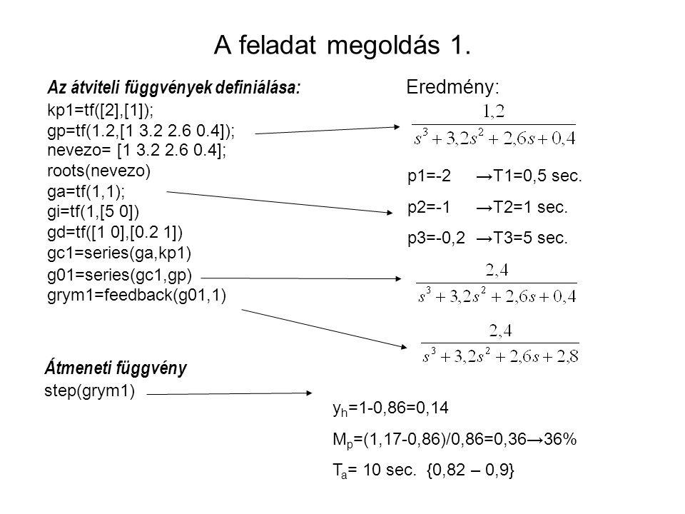 A feladat megoldás 1. Az átviteli függvények definiálása: Eredmény: