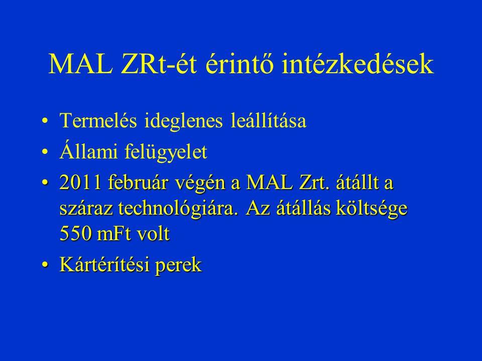 MAL ZRt-ét érintő intézkedések