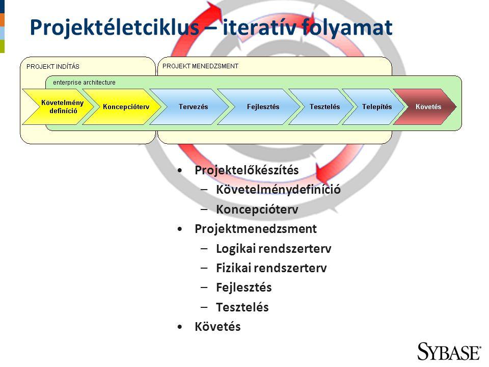 Projektéletciklus – iteratív folyamat