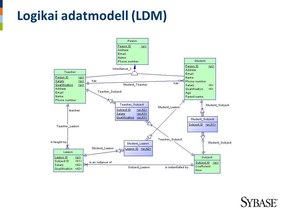 Logikai adatmodell (LDM)
