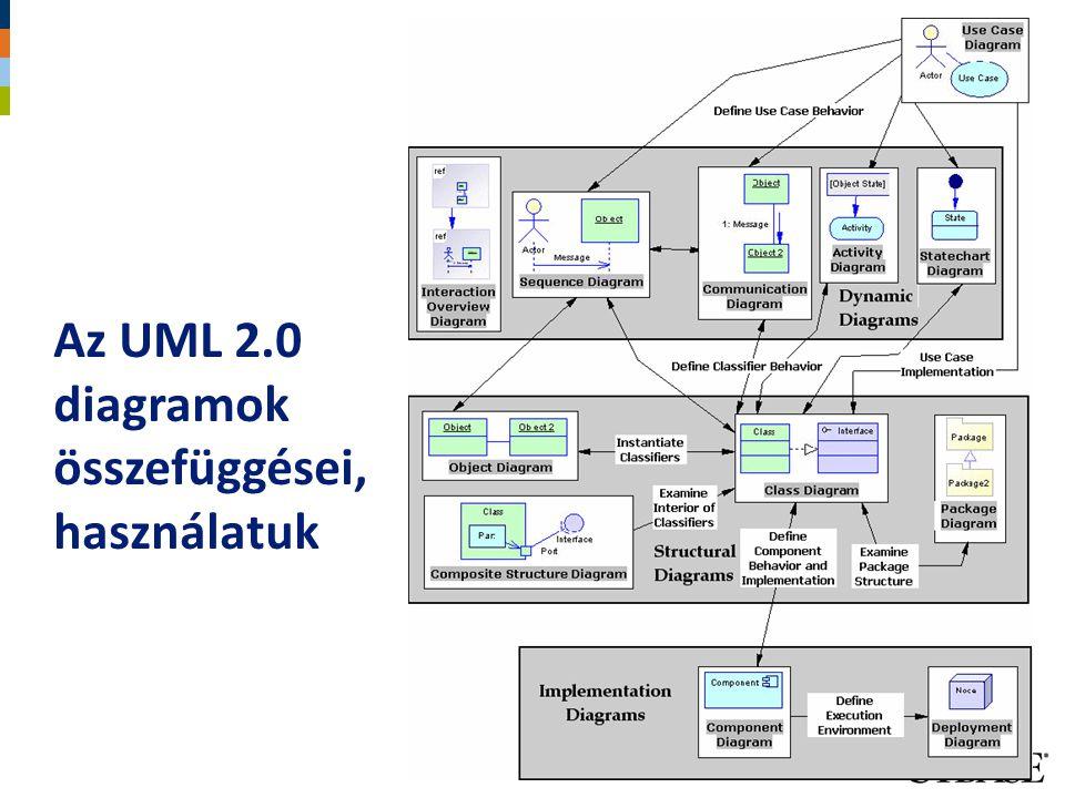 Az UML 2.0 diagramok összefüggései, használatuk