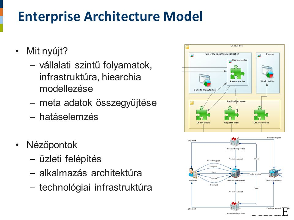 Enterprise Architecture Model