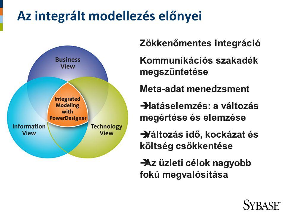 Az integrált modellezés előnyei