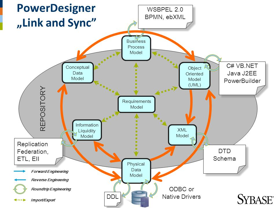 "PowerDesigner ""Link and Sync"