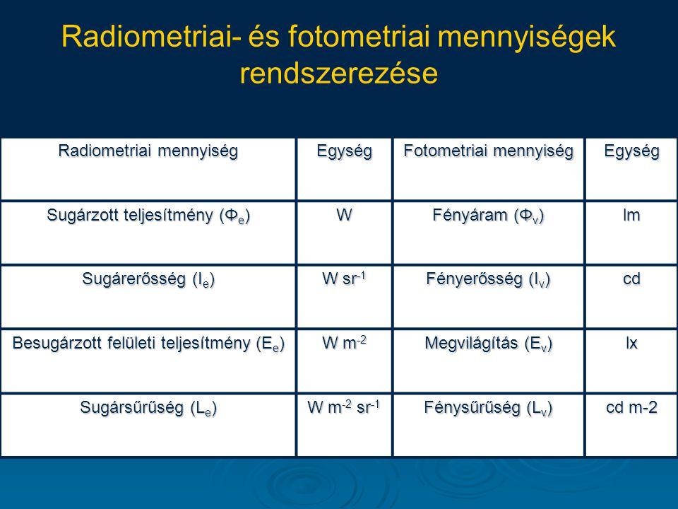 Radiometriai- és fotometriai mennyiségek rendszerezése