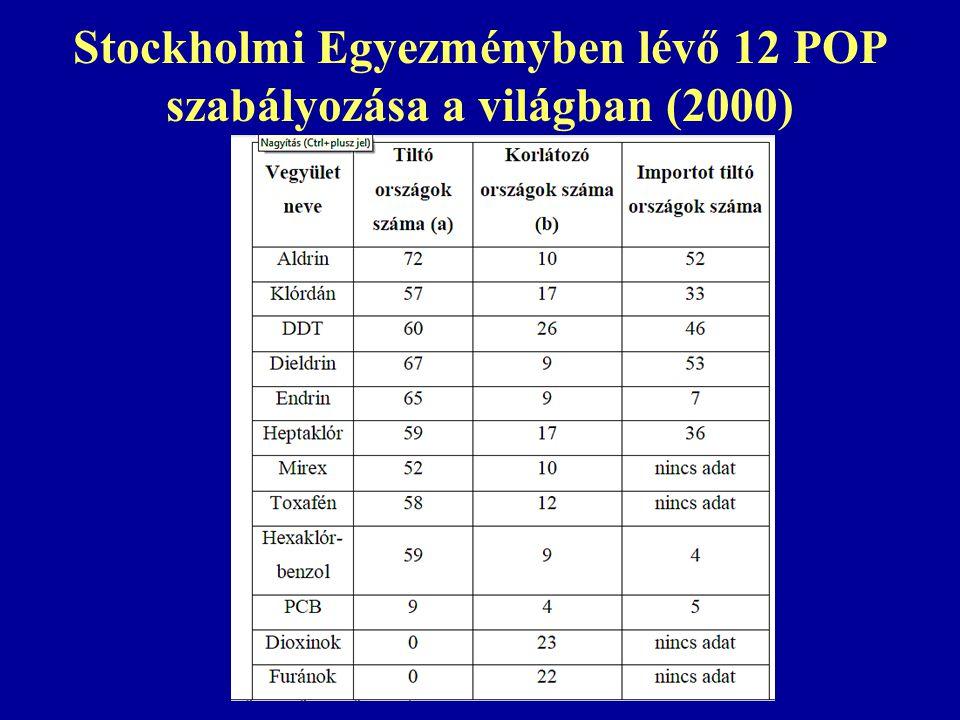 Stockholmi Egyezményben lévő 12 POP szabályozása a világban (2000)