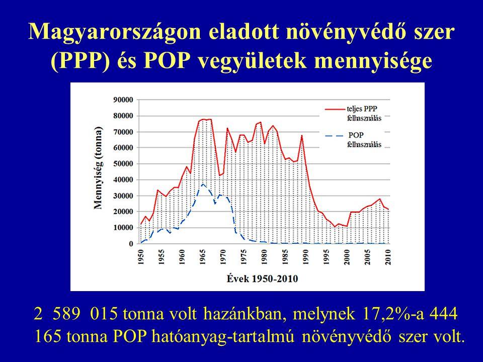 Magyarországon eladott növényvédő szer (PPP) és POP vegyületek mennyisége