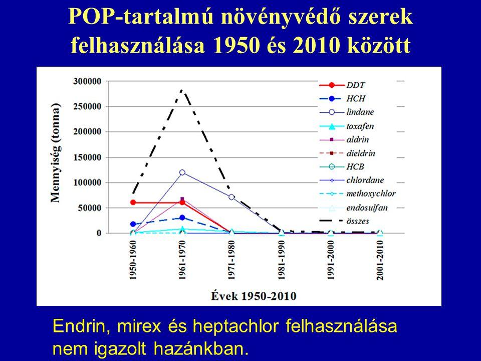 POP-tartalmú növényvédő szerek felhasználása 1950 és 2010 között