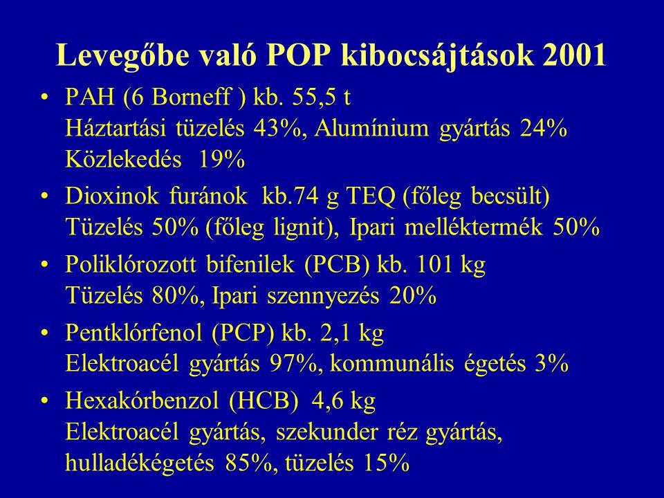 Levegőbe való POP kibocsájtások 2001