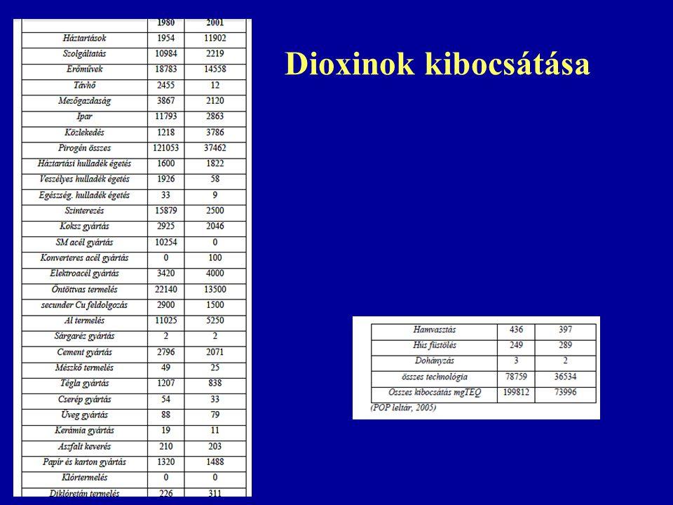 Dioxinok kibocsátása