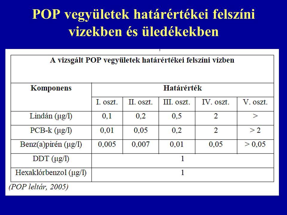 POP vegyületek határértékei felszíni vizekben és üledékekben
