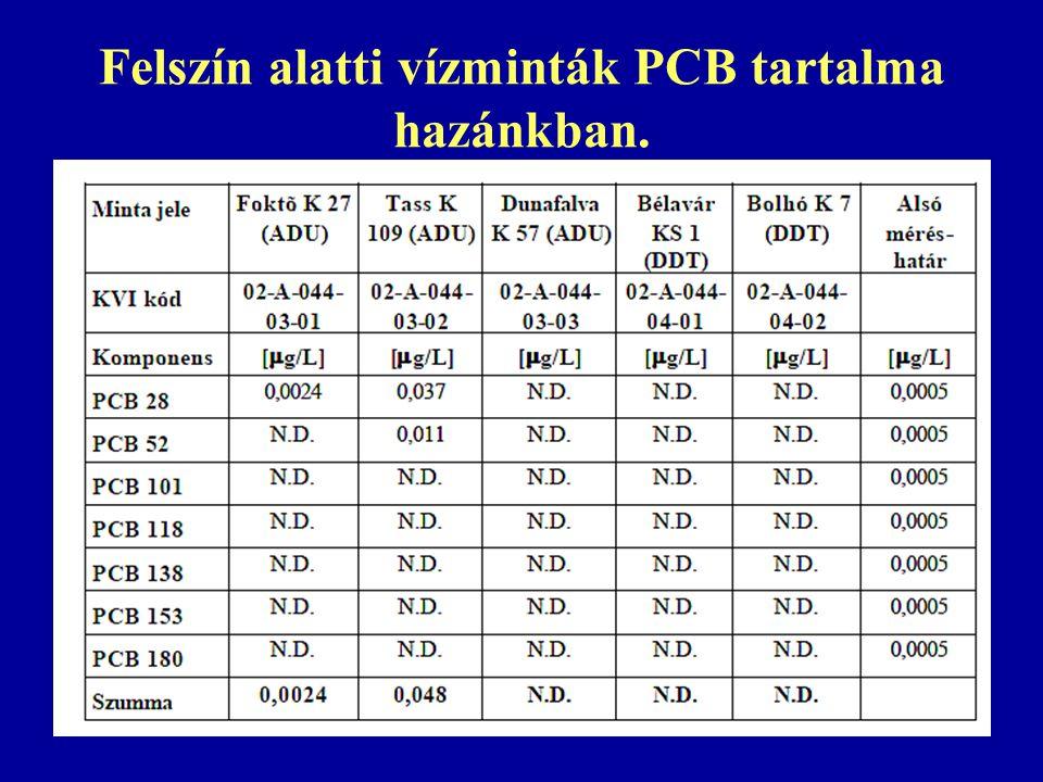 Felszín alatti vízminták PCB tartalma hazánkban.