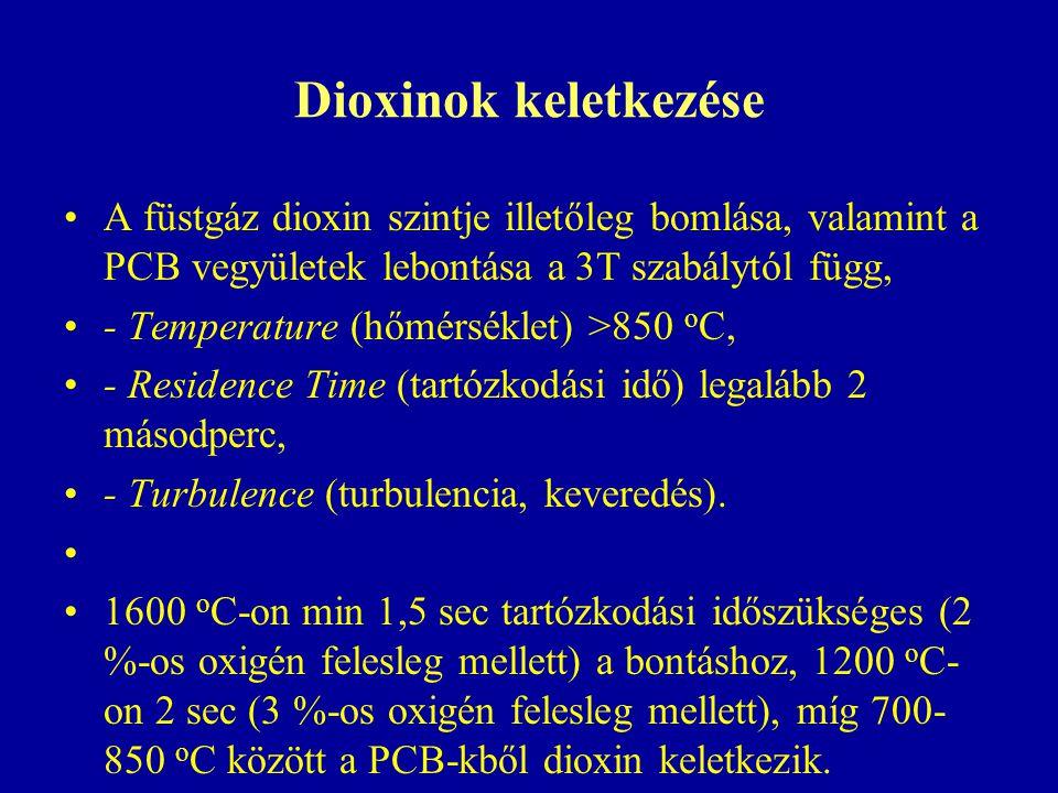 Dioxinok keletkezése A füstgáz dioxin szintje illetőleg bomlása, valamint a PCB vegyületek lebontása a 3T szabálytól függ,