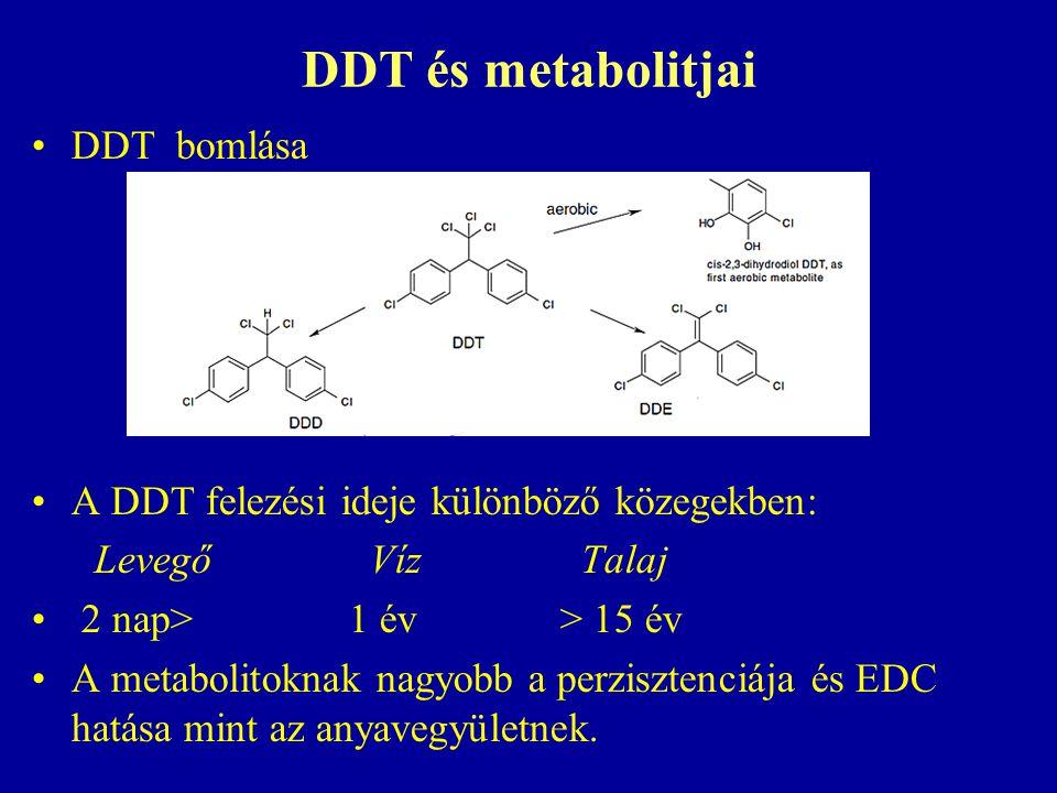 DDT és metabolitjai DDT bomlása
