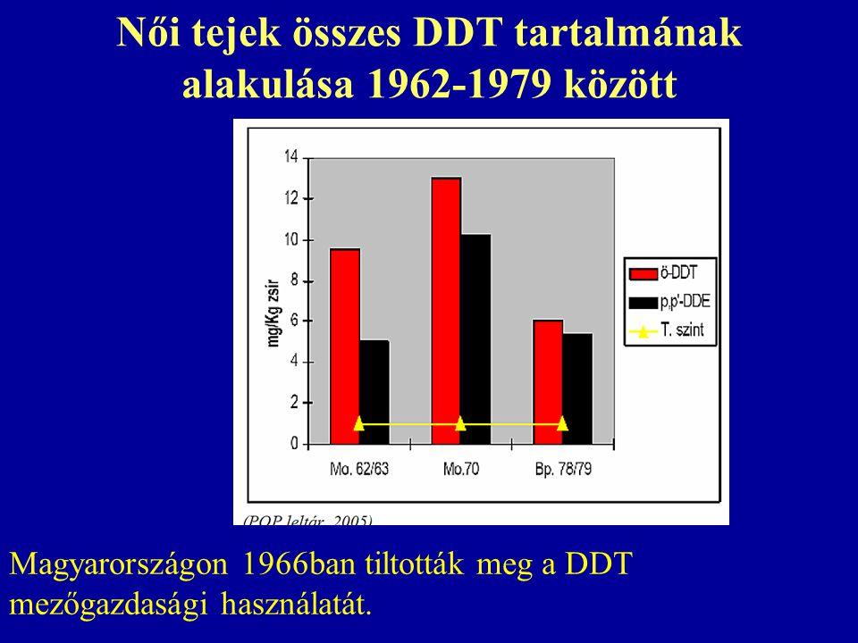 Női tejek összes DDT tartalmának alakulása 1962-1979 között
