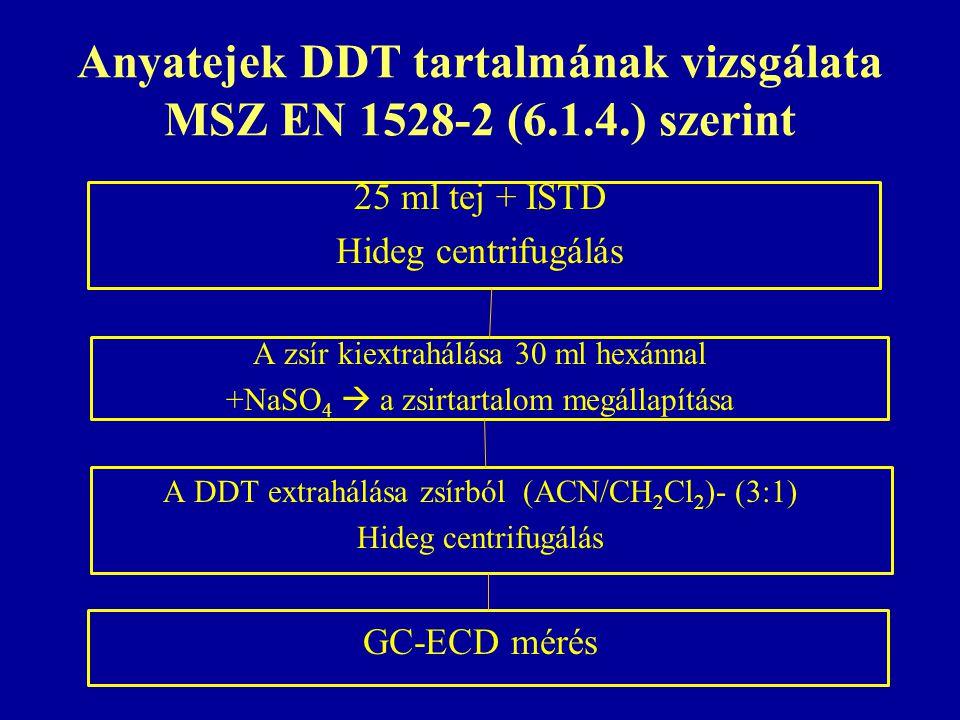 Anyatejek DDT tartalmának vizsgálata MSZ EN 1528-2 (6.1.4.) szerint
