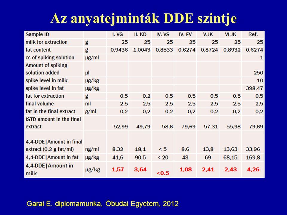 Az anyatejminták DDE szintje