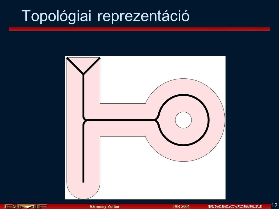 Topológiai reprezentáció