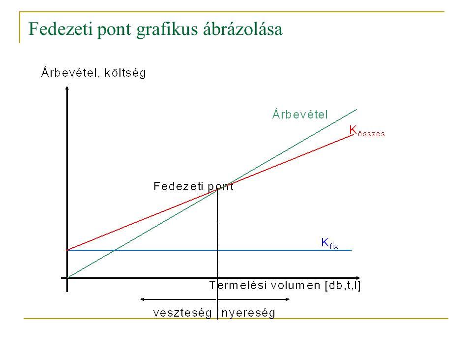 Fedezeti pont grafikus ábrázolása