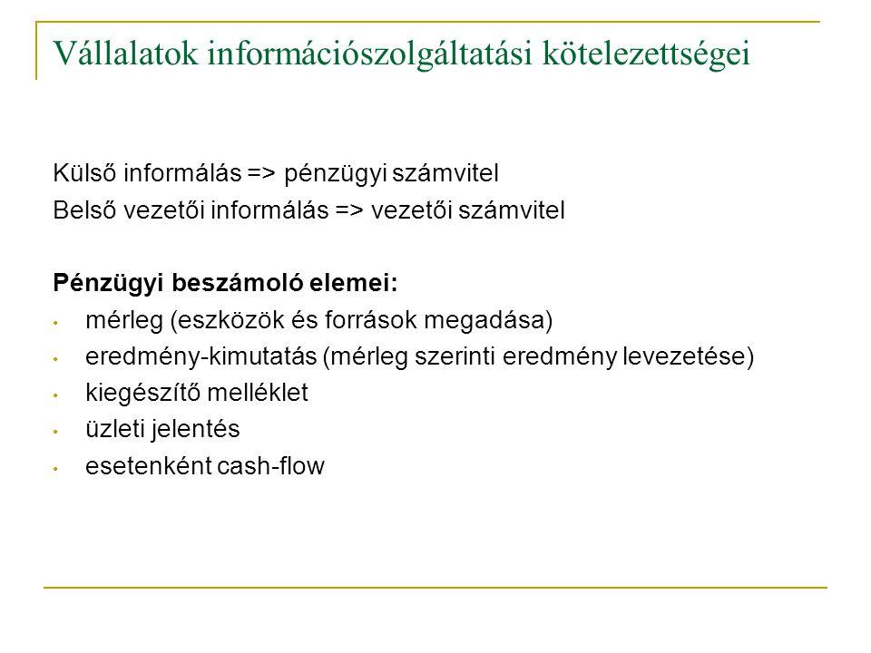 Vállalatok információszolgáltatási kötelezettségei
